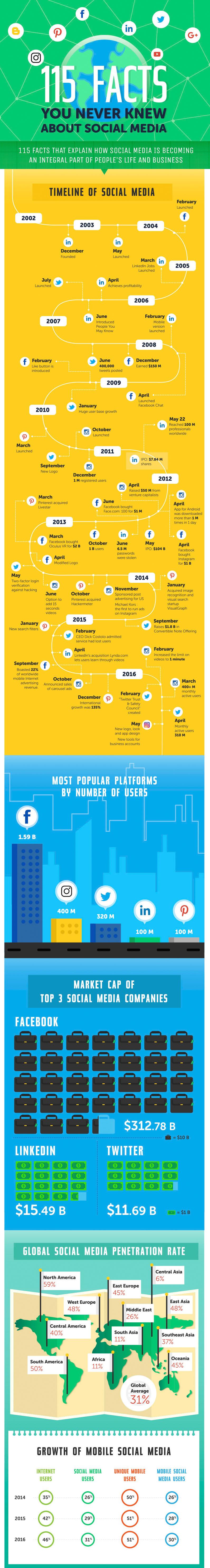 social-media-infograph